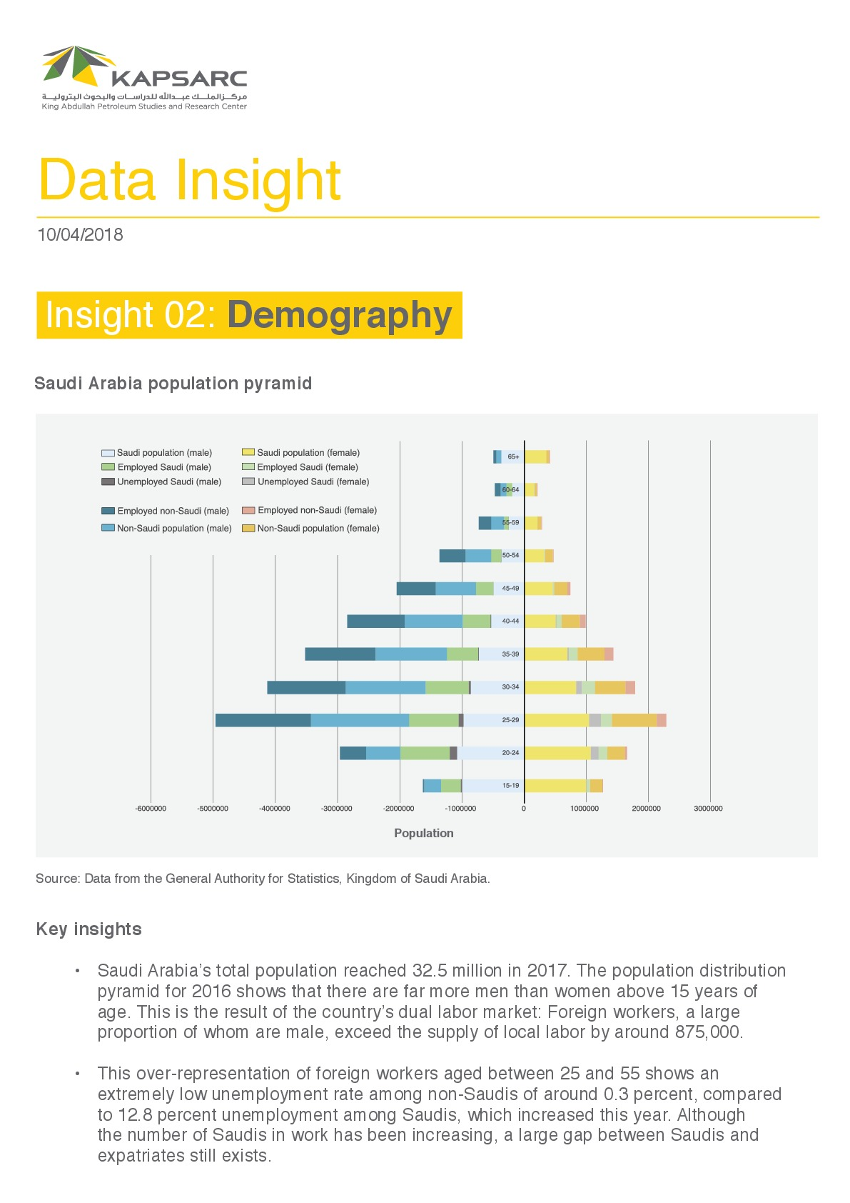 Data Insight: Demography