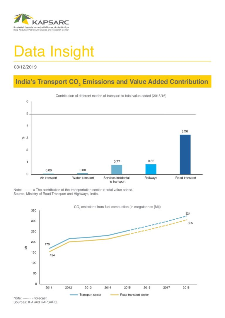 India's Transport CO2 Emissions and Value Added Contribution