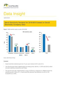 Saudi Electricity Demand for 2018-2019 based on Saudi Electricity Company Data