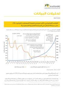 التباعد الاجتماعي: تأثير فيروس كورونا المستجد (كوفيد- 19) على حركة التنقل في المملكة العربية السعودية